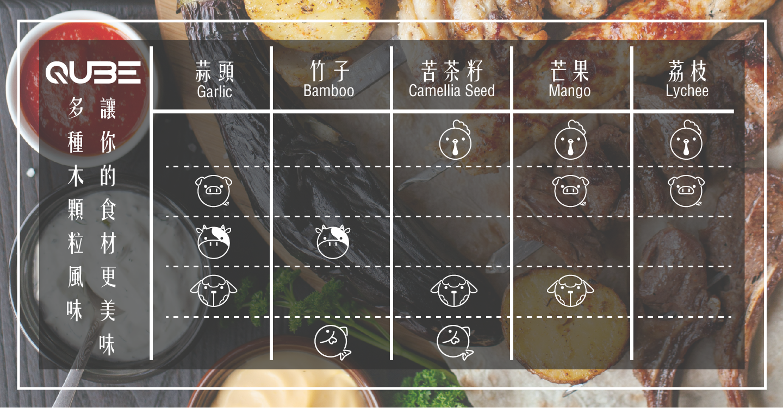 網頁介紹(木顆粒搭配肉類選擇)_工作區域 1